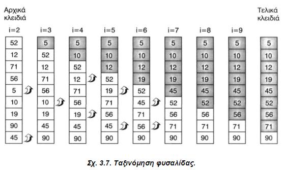 Δεκάδες  animations  και  αναπαραστάσεις  των  αλγορίθμων  ταξινόμησης